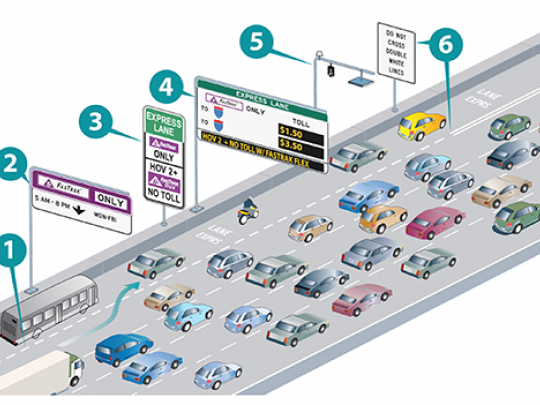 Graphic of Express Lanes Functions
