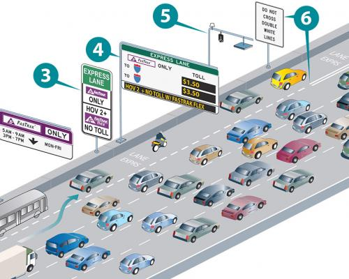 Diagram on how Bay Area Express Lanes work